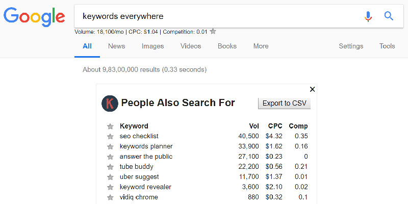 Hướng dẫn sử dụng Keywords EveryWhere