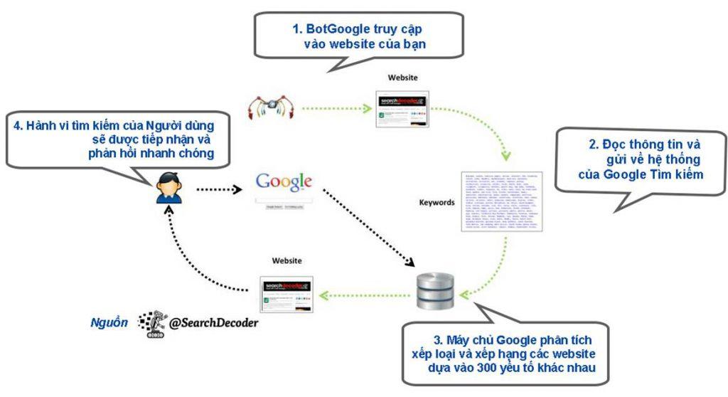 Cách Google hoạt động
